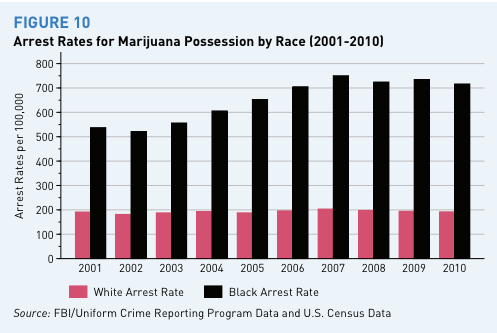 marijuana_arrest_rates_by_race_year
